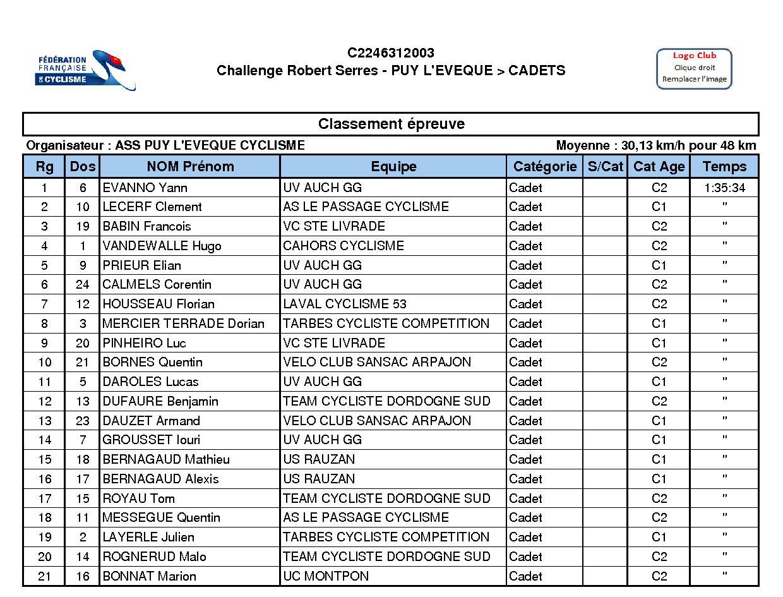 Ple 2017 classement cadet